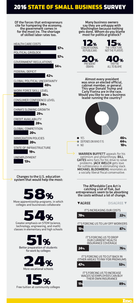 inc-state-of-small-business-survey-2016-infographic-sm_32307
