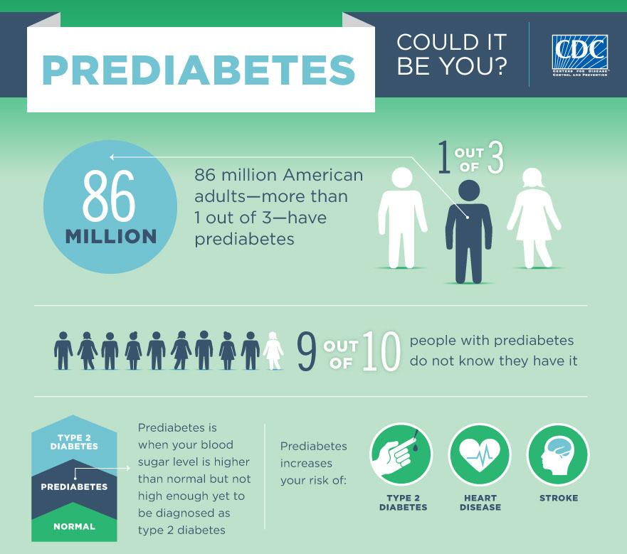 Pre diabetes Primer 1
